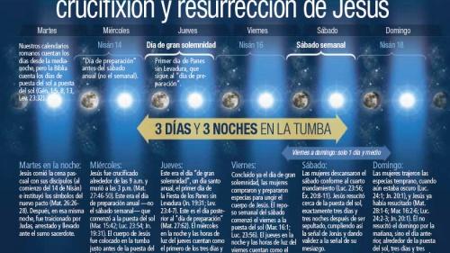 cronologia-resurreccion-jesus