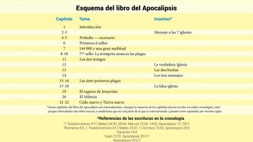 Esquema del libro del Apocalipsis