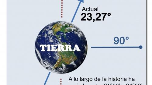 Inclinación axial de la Tierra.