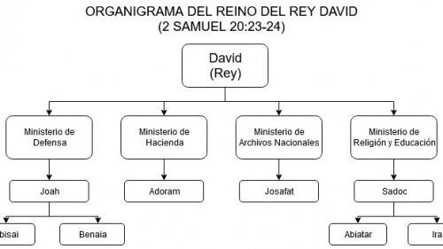 Organigrama del Gobierno de David
