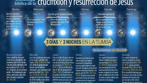 La cronología bíblica de la crucifixión y resurrección de Jesucristo