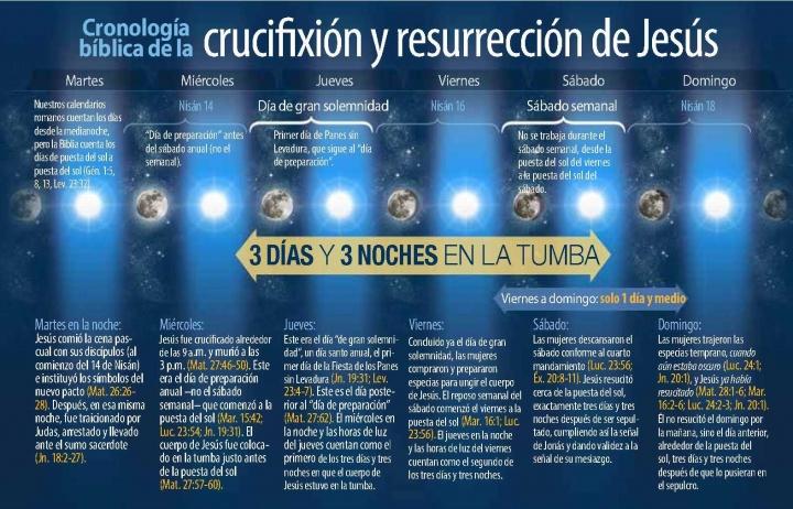 cronologia-crucifixion-jesus