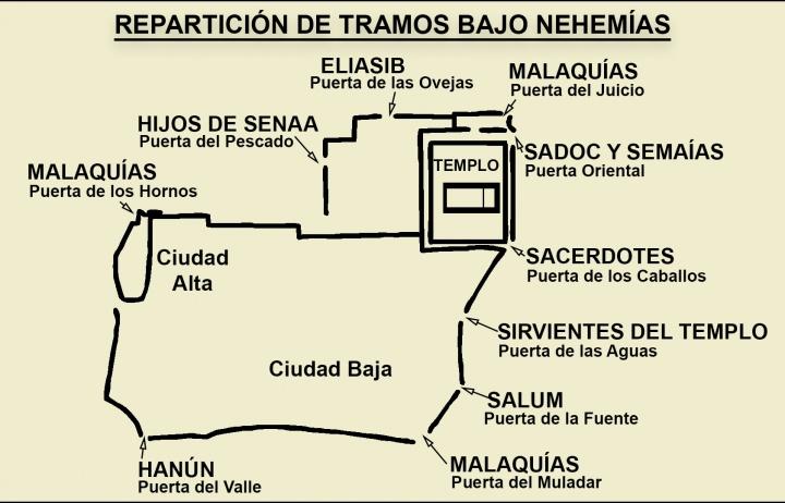 Repartición de tramos bajo Nehemías
